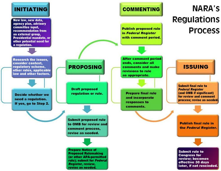NARA regulations process chart