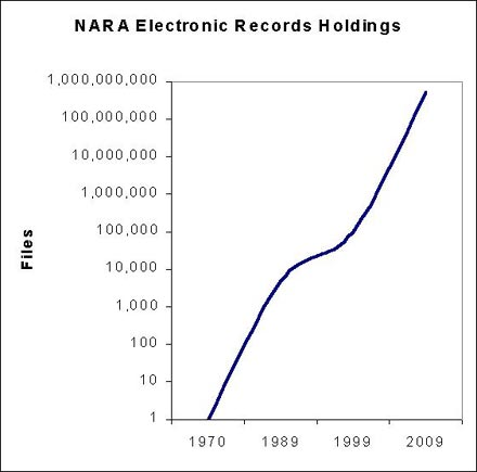 chart-growth of electronic records