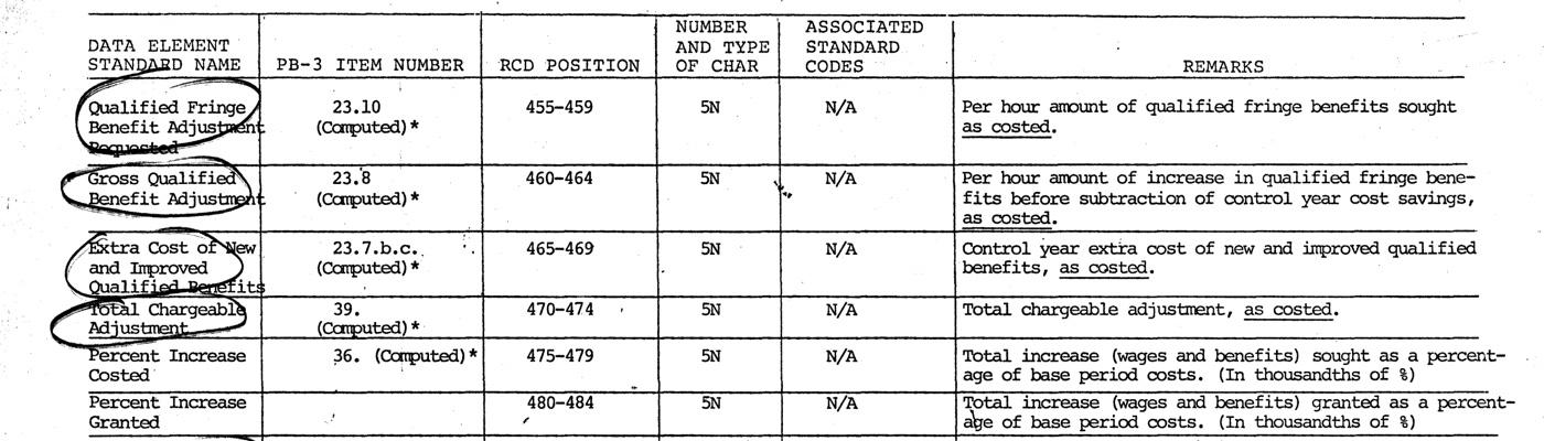 Records of the Economic Stabilization Programs