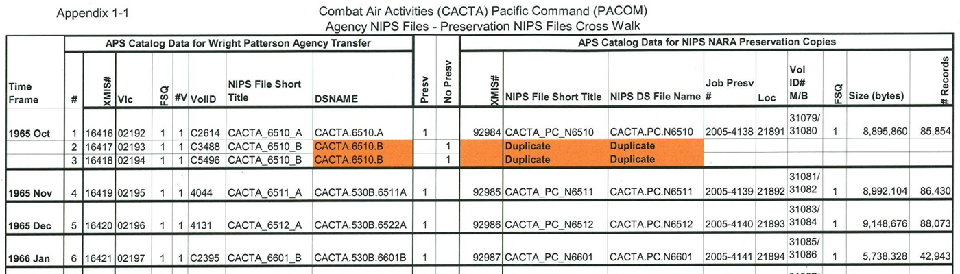 Records of U.S. Pacific Command