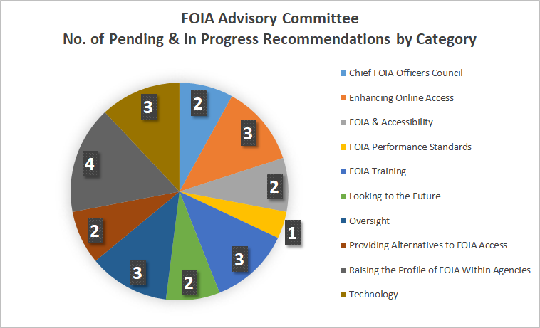 Figure - Pie Chart of the Number of Pending & In Progress FOIA Advisory Committee Recommendations by Category