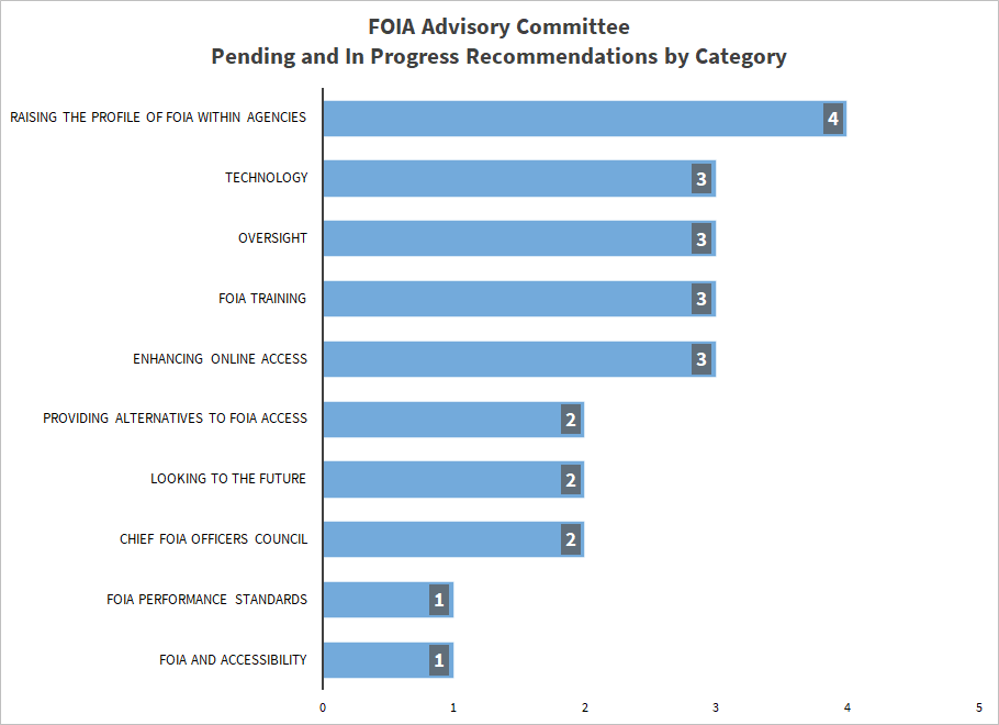 FOIA Advisory Committee Pending and In Progress Recommendations by Category