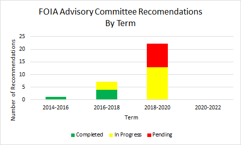 Figure - Stacked Graph of FOIA Advisory Committee Recommendations by Term