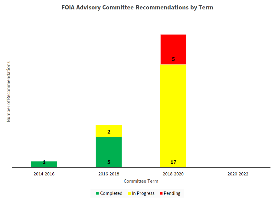FOIA Advisory Committee Recommendations by Term