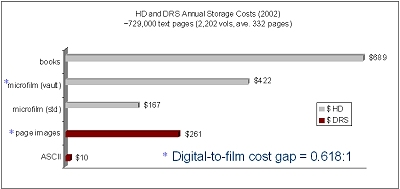 Bar Chart of HD and  DRS Annual Storage Costs (2002)
