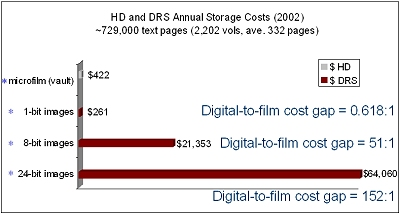 Chart of HD and DRS Annual Storage Costs (2002)