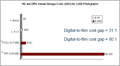 HD and DRS Annual Storage Costs (2002) for 3,000 Photographs
