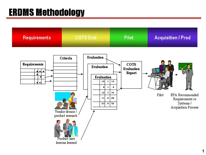 Electronic Records Management Guidance On Methodology For
