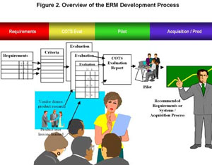 Figure 2: Overview of the ERM Process