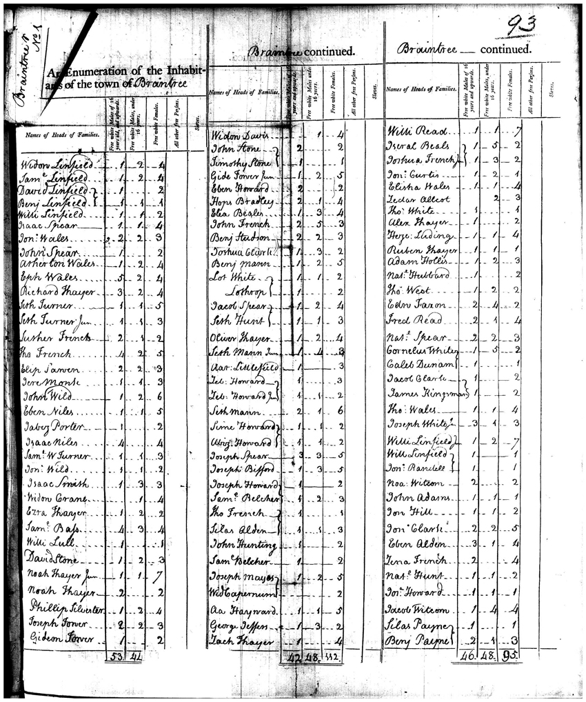 John Adams in the U.S. Census Records | National Archives